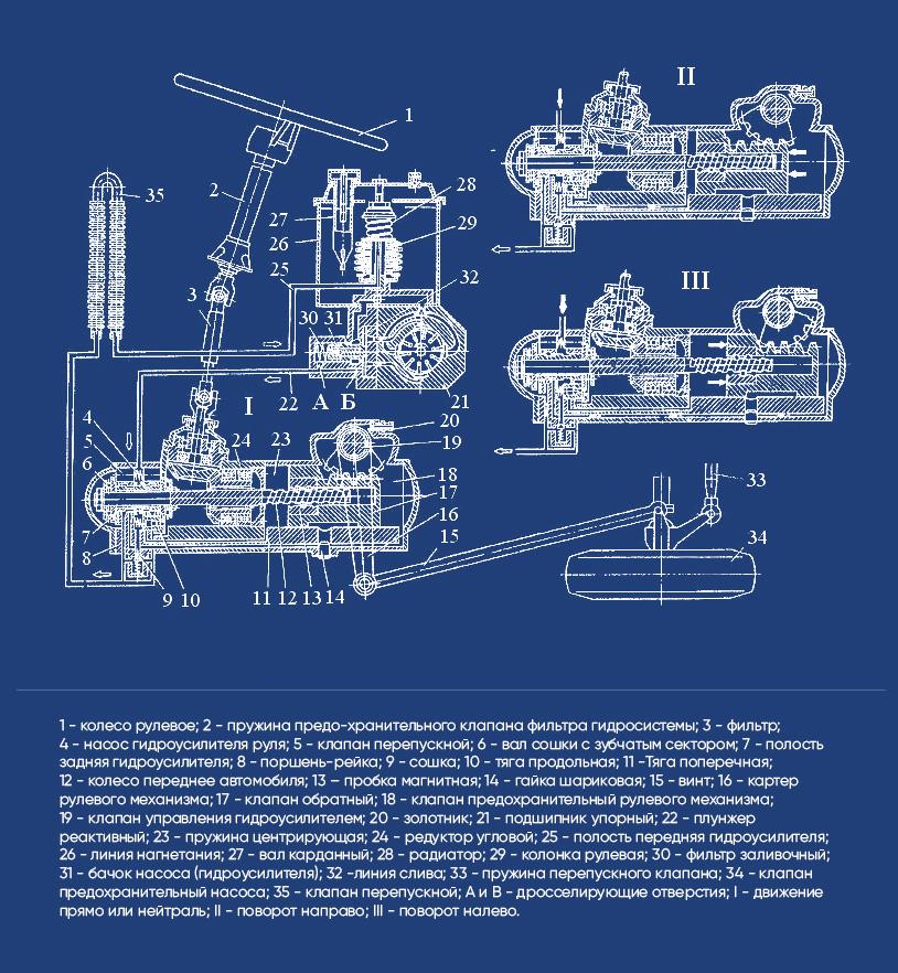 Схема работы рулевого управления гидроусилителя руля ГУР Камаз 4310